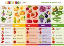in vet oplosbare vitamines